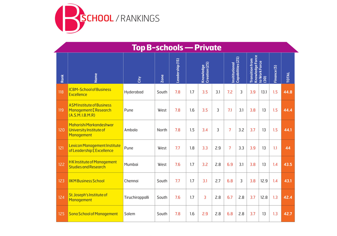 businessworld-ranking